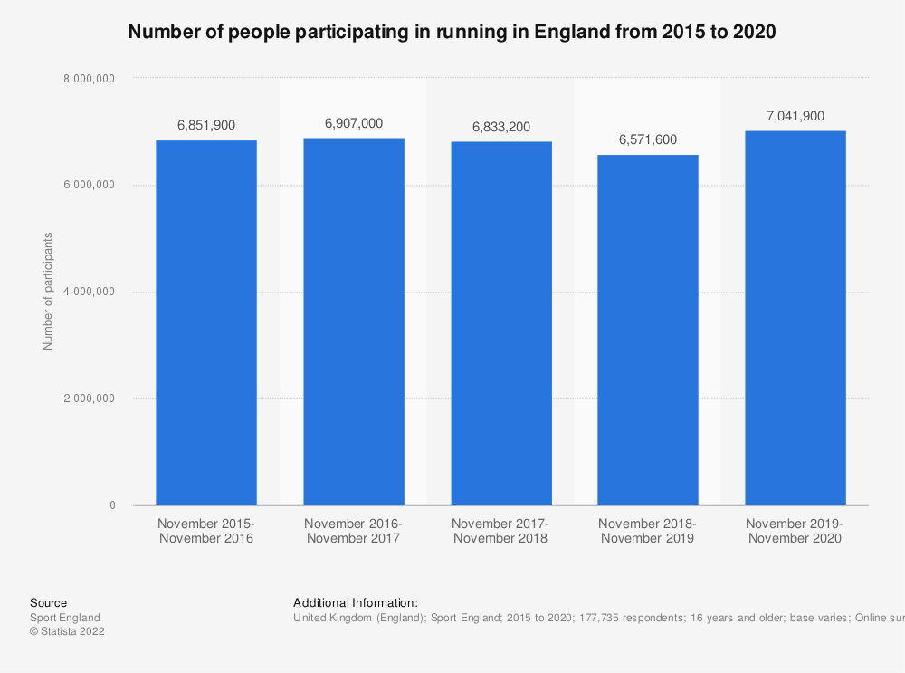Statistic: Number of people participating in running in England from 2016 to 2018 | Statista