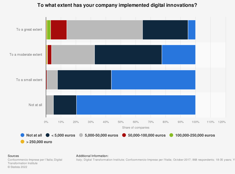 Statistic: To what extent has your company implemented digital innovations?   Statista