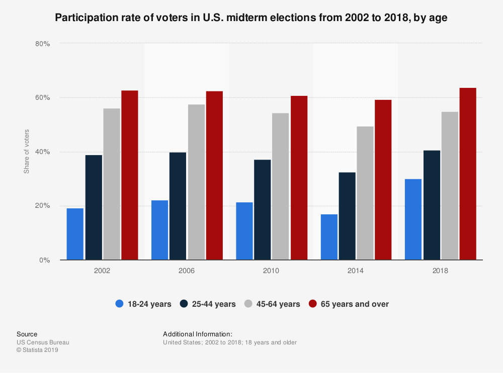 Statistic: Participation rate of voters in U.S. midterm elections from 2002 to 2018, by age | Statista