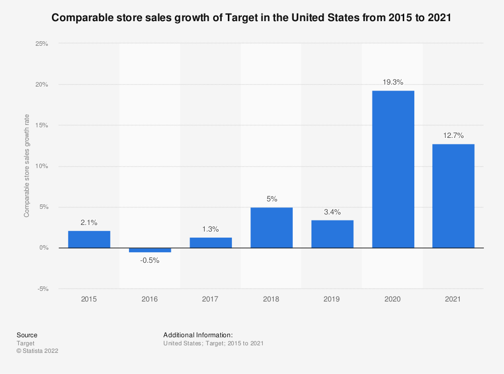 Statistic: Comparable store sales growth of Target in the United States from 2015 to 2020   Statista