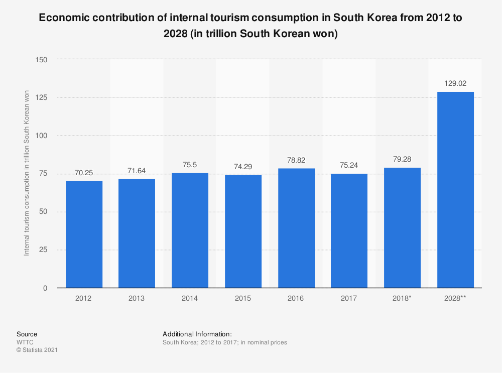 Statistic: Economic contribution of internal tourism consumption in South Korea from 2012 to 2028 (in trillion South Korean won)* | Statista