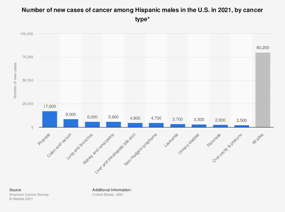Statistic: Number of new cases of cancer among Hispanic males in the U.S. in 2018, by cancer type* | Statista