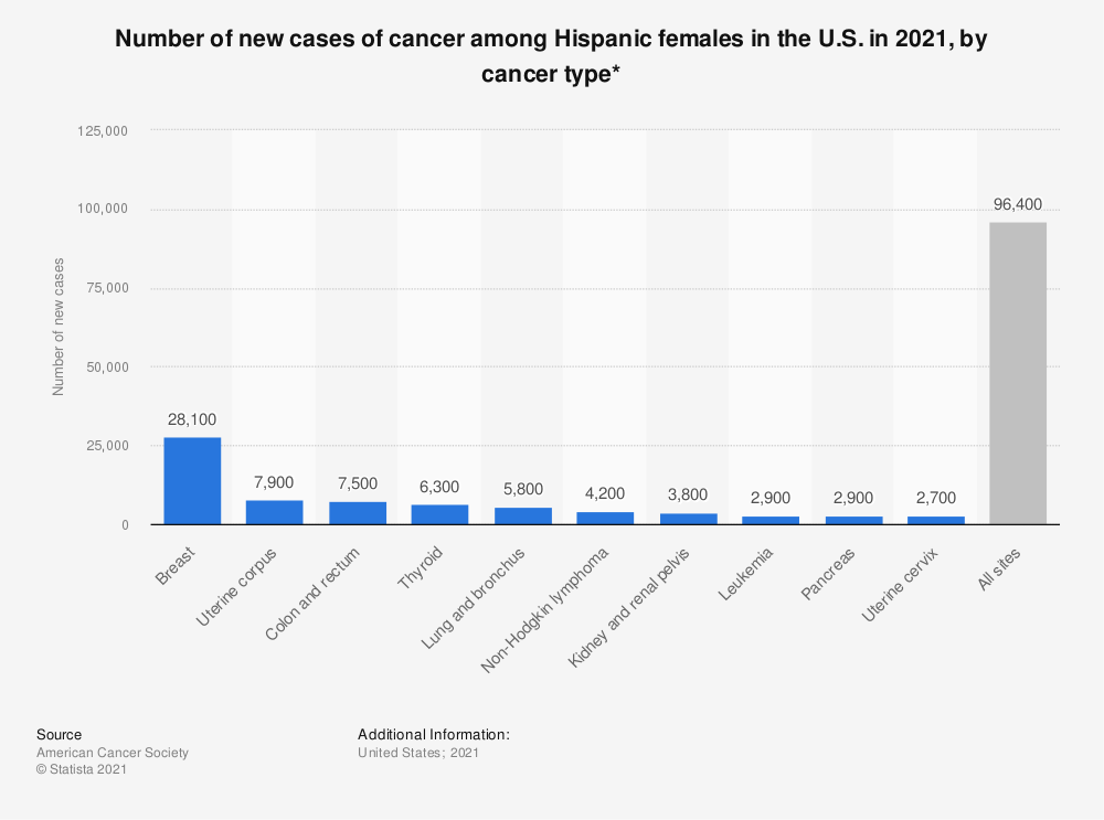 Statistic: Number of new cases of cancer among Hispanic females in the U.S. in 2018, by cancer type* | Statista