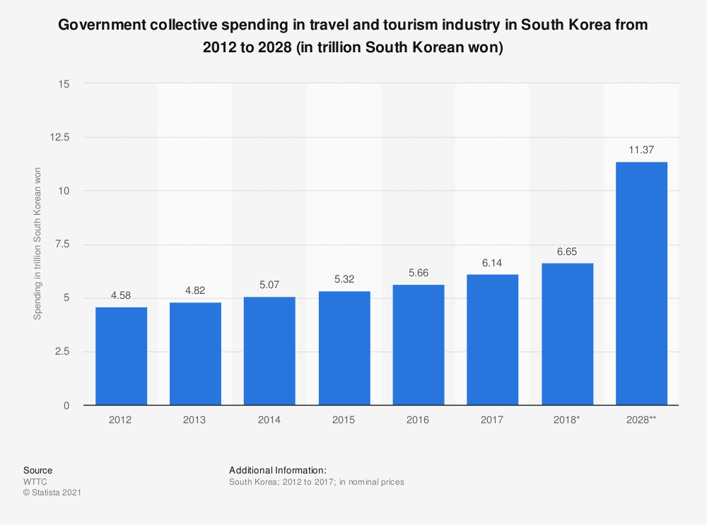Statistic: Government collective spending in travel and tourism industry in South Korea from 2012 to 2028 (in trillion South Korean won)* | Statista