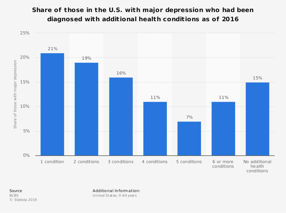 Statistic: Share of those in the U.S. with major depression who had been diagnosed with additional health conditions as of 2016 | Statista
