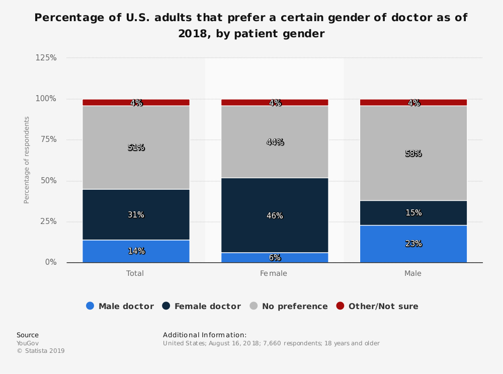 Statistic: Percentage of U.S. adults that prefer a certain gender of doctor as of 2018, by patient gender | Statista