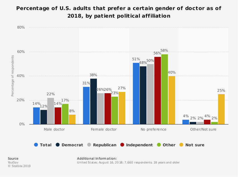 Statistic: Percentage of U.S. adults that prefer a certain gender of doctor as of 2018, by patient political affiliation  | Statista