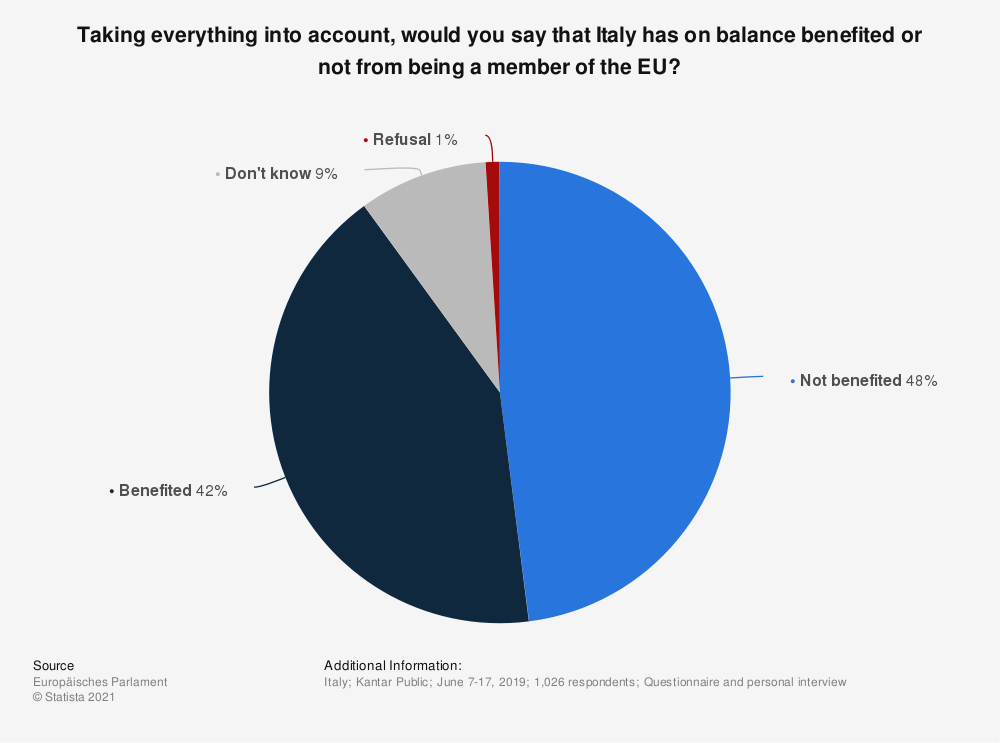 Statistic: Taking everything into account, would you say that Italy has on balance benefited or not from being a member of the EU? | Statista