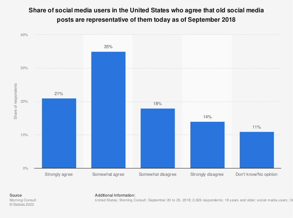 Statistic: Share of social media users in the United States who agree that old social media posts are representative of them today as of September 2018 | Statista