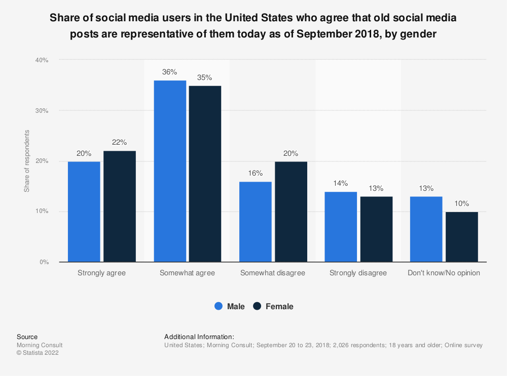 Statistic: Share of social media users in the United States who agree that old social media posts are representative of them today as of September 2018, by gender | Statista
