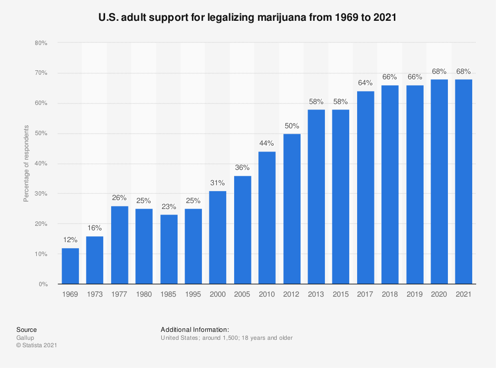 Statistic: U.S. adult support for legalizing marijuana from 1969 to 2019 | Statista