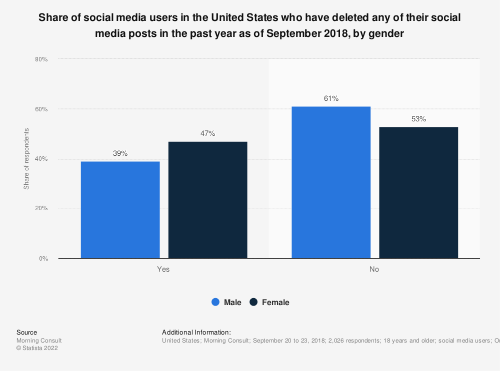 Statistic: Share of social media users in the United States who have deleted any of their social media posts in the past year as of September 2018, by gender | Statista