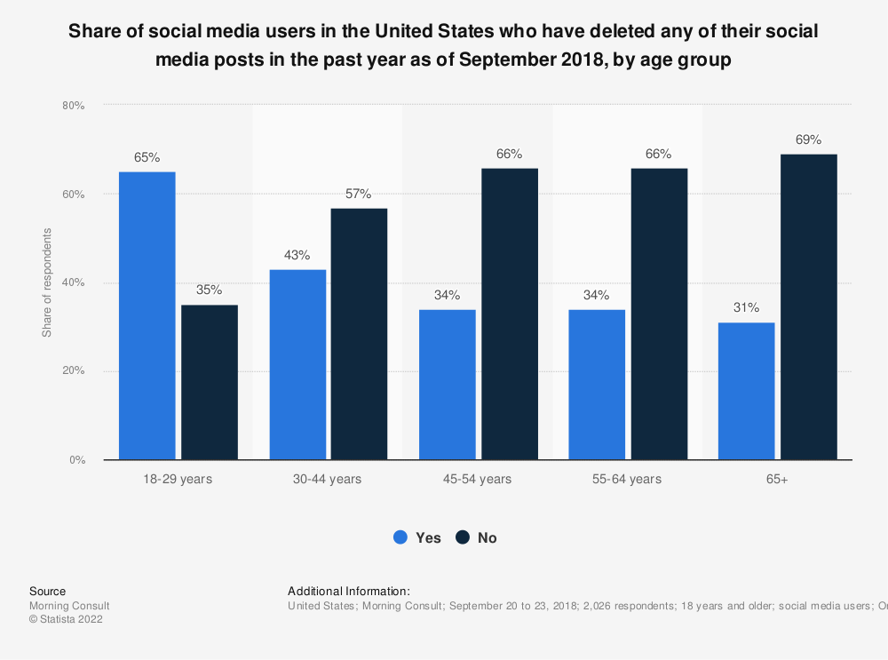 Statistic: Share of social media users in the United States who have deleted any of their social media posts in the past year as of September 2018, by age group | Statista