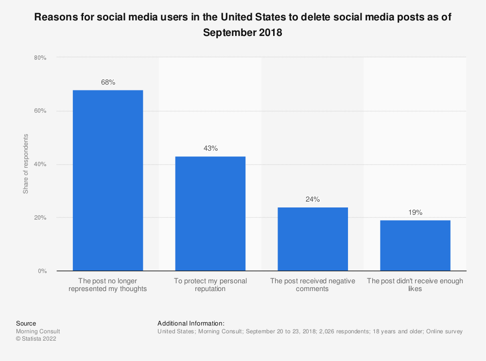 Statistic: Reasons for social media users in the United States to delete social media posts as of September 2018 | Statista