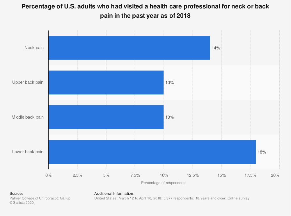 Statistic: Percentage of U.S. adults who had visited a health care professional for neck or back pain in the past year as of 2018 | Statista