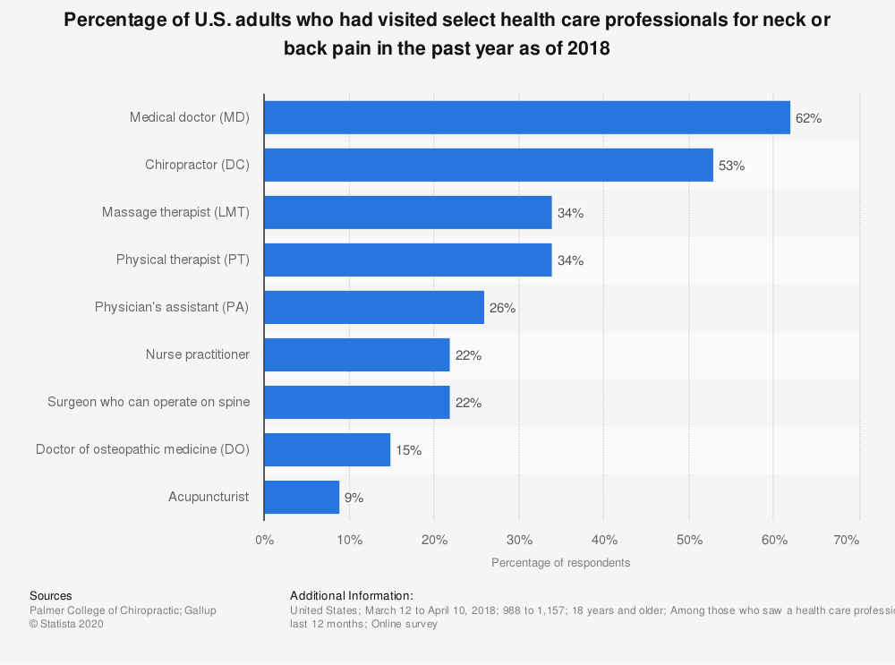Statistic: Percentage of U.S. adults who had visited select health care professionals for neck or back pain in the past year as of 2018 | Statista