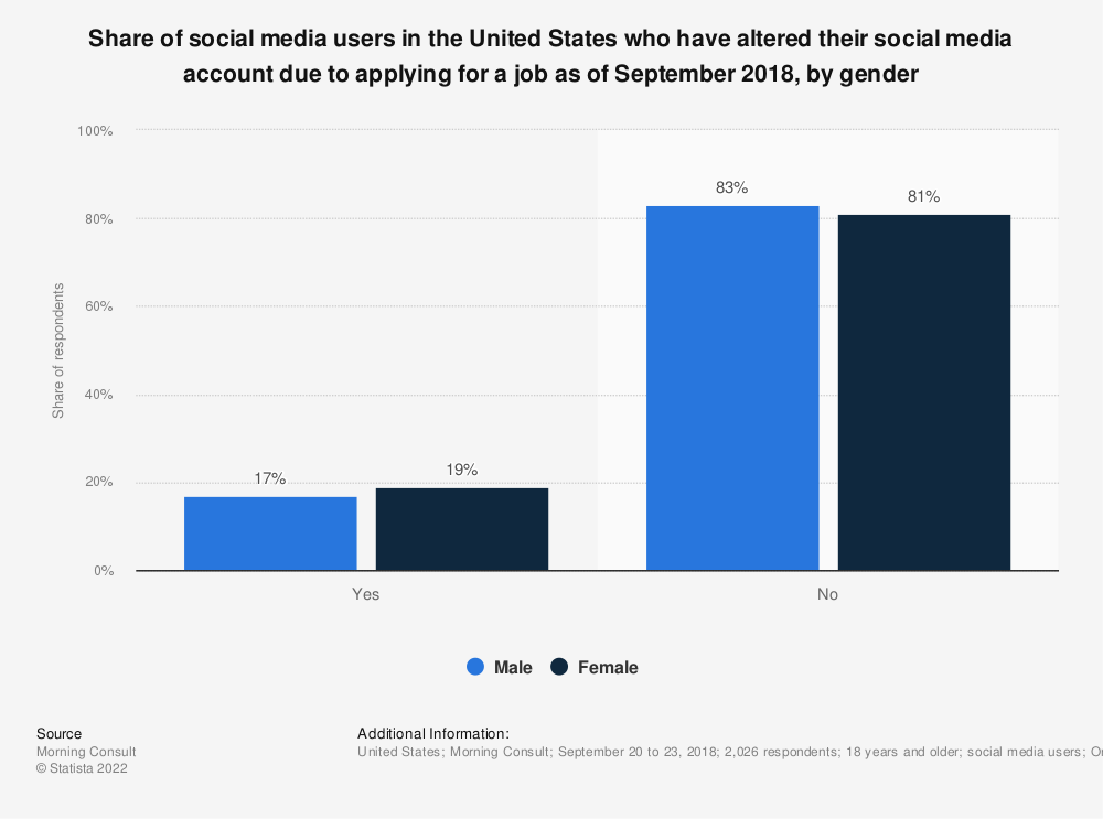 Statistic: Share of social media users in the United States who have altered their social media account due to applying for a job as of September 2018, by gender | Statista