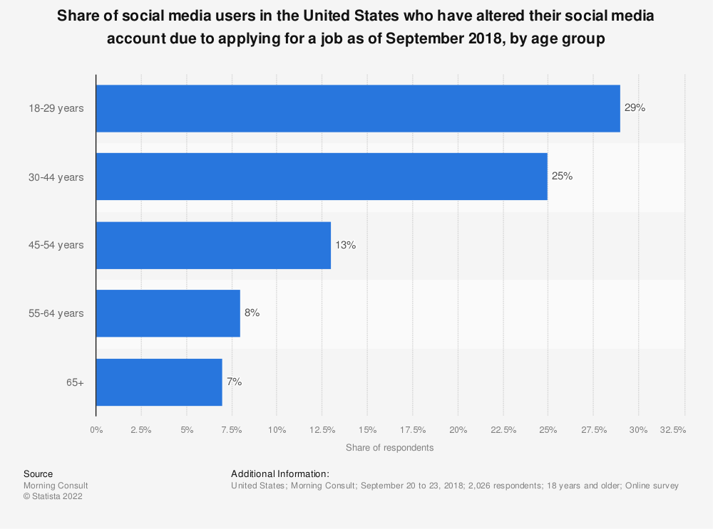 Statistic: Share of social media users in the United States who have altered their social media account due to applying for a job as of September 2018, by age group | Statista