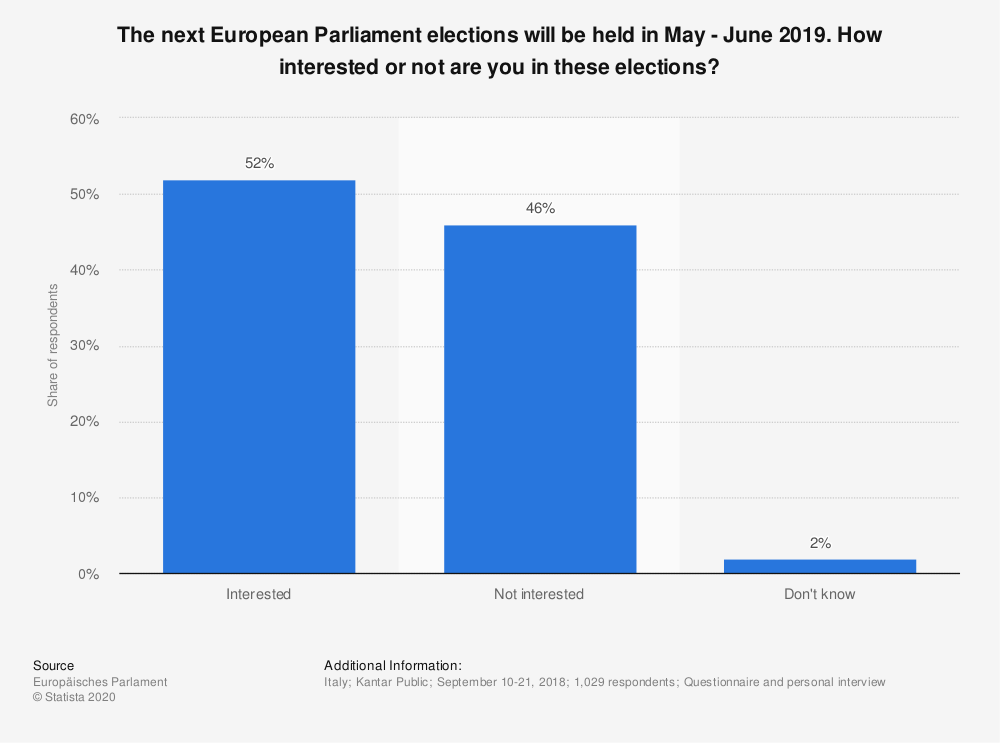 Statistic: The next European Parliament elections will be held in May - June 2019. How interested or not are you in these elections? | Statista