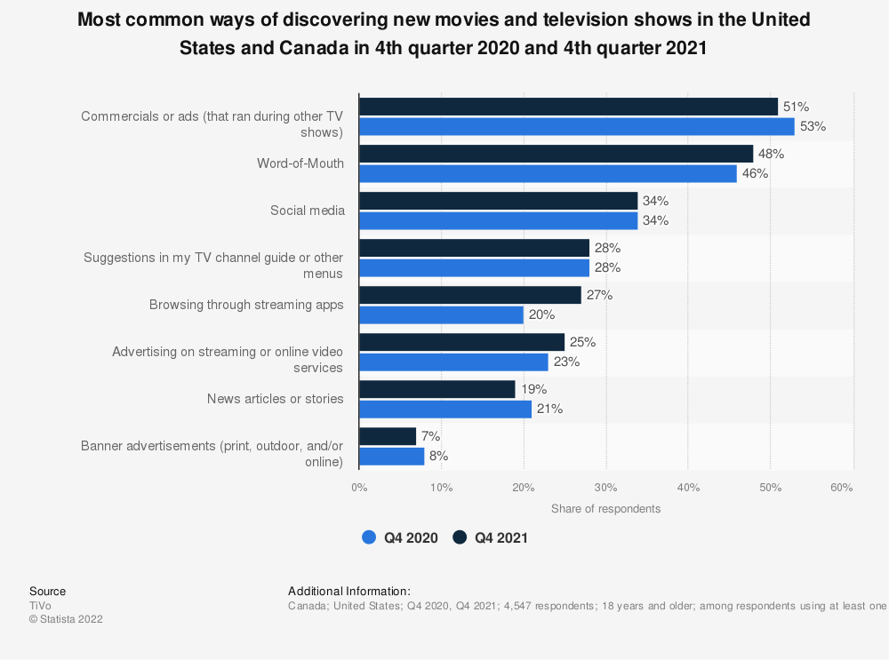 Statistic: Most common ways of discovering new movies and television shows in North America in 4th quarter 2019 and 1st quarter 2020 | Statista