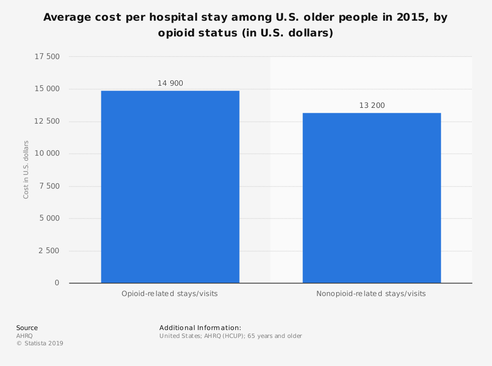 Statistic: Average cost per hospital stay among U.S. older people in 2015, by opioid status (in U.S. dollars) | Statista