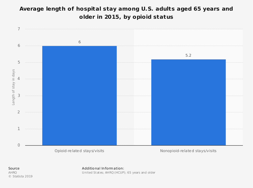 Statistic: Average length of hospital stay among U.S. adults aged 65 years and older in 2015, by opioid status | Statista