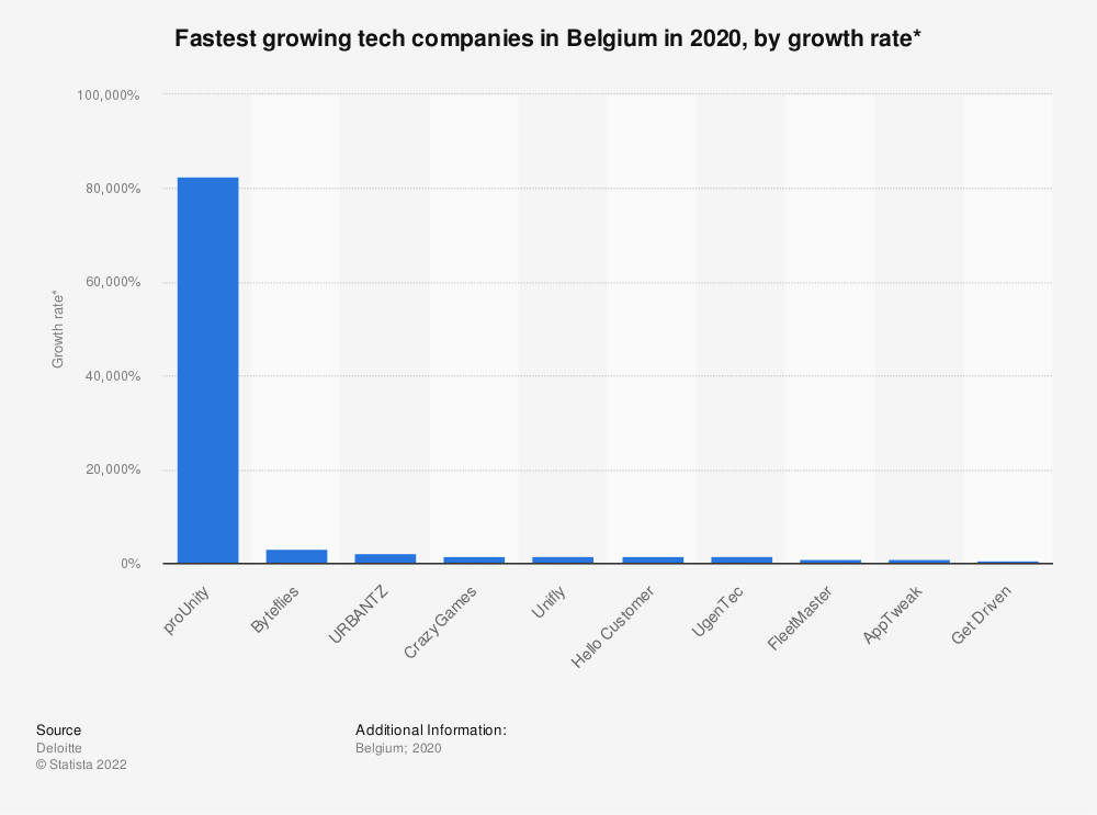 Statistic: Fastest growing tech companies in Belgium in 2019, by growth rate* | Statista