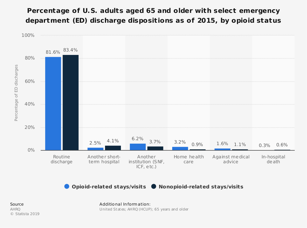 Statistic: Percentage of U.S. adults aged 65 and older with select emergency department (ED) discharge dispositions as of 2015, by opioid status | Statista