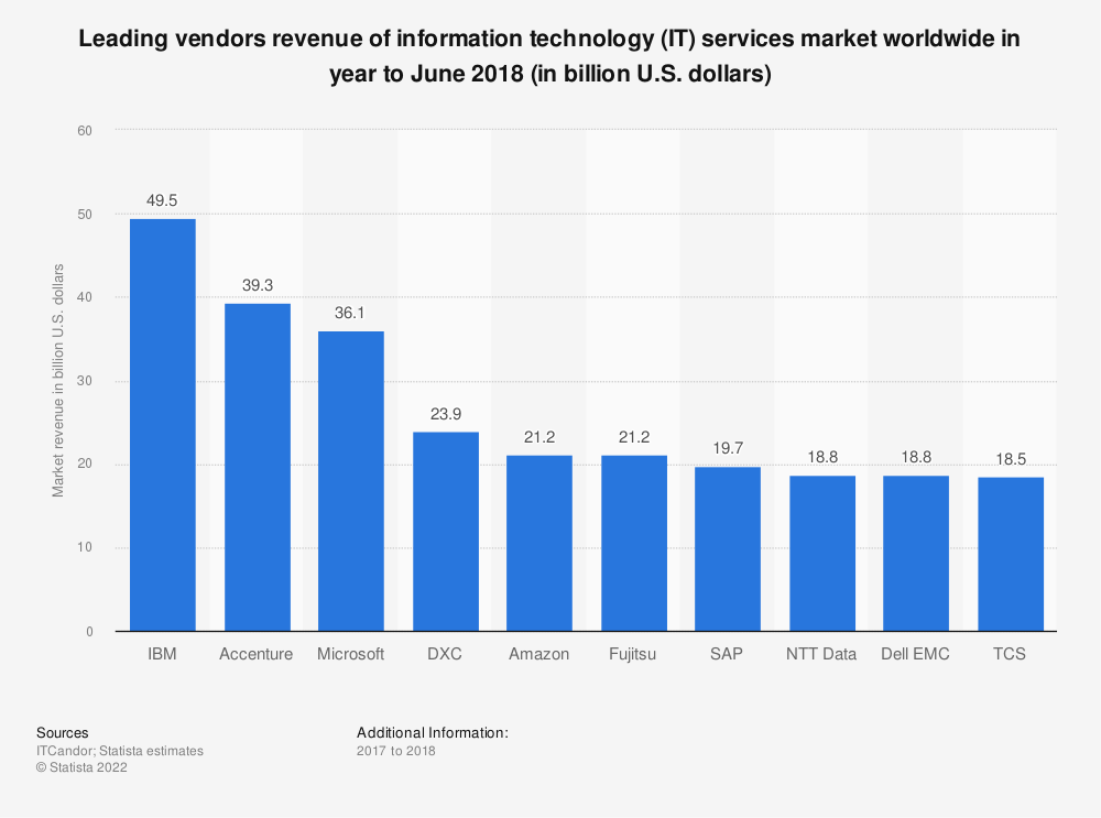 Statistic: Leading vendors revenue of information technology (IT) services market worldwide in year to June 2018 (in billion U.S. dollars) | Statista