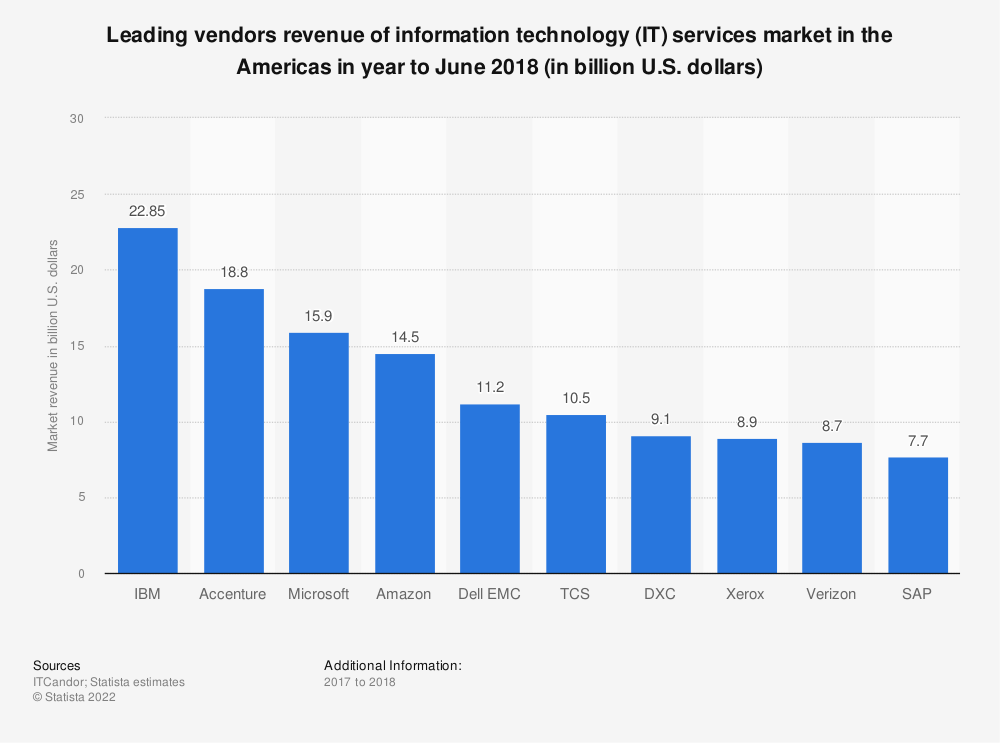 Statistic: Leading vendors revenue of information technology (IT) services market in the Americas in year to June 2018 (in billion U.S. dollars) | Statista