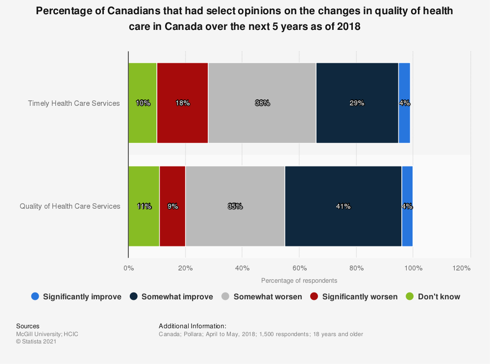 Statistic: Percentage of Canadians that had select opinions on the changes in quality of health care in Canada over the next 5 years as of 2018 | Statista