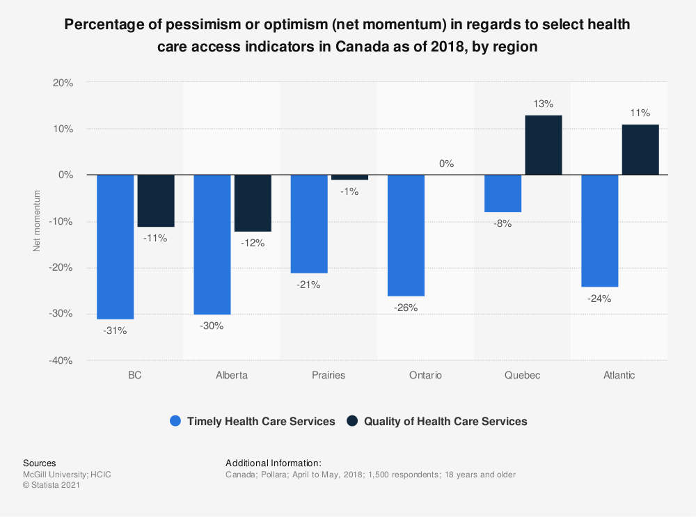 Statistic: Percentage of pessimism or optimism (net momentum) in regards to select health care access indicators in Canada as of 2018, by region | Statista