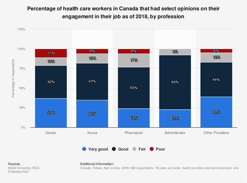 Statistic: Percentage of health care workers in Canada that had select opinions on their engagement in their job as of 2018, by profession | Statista