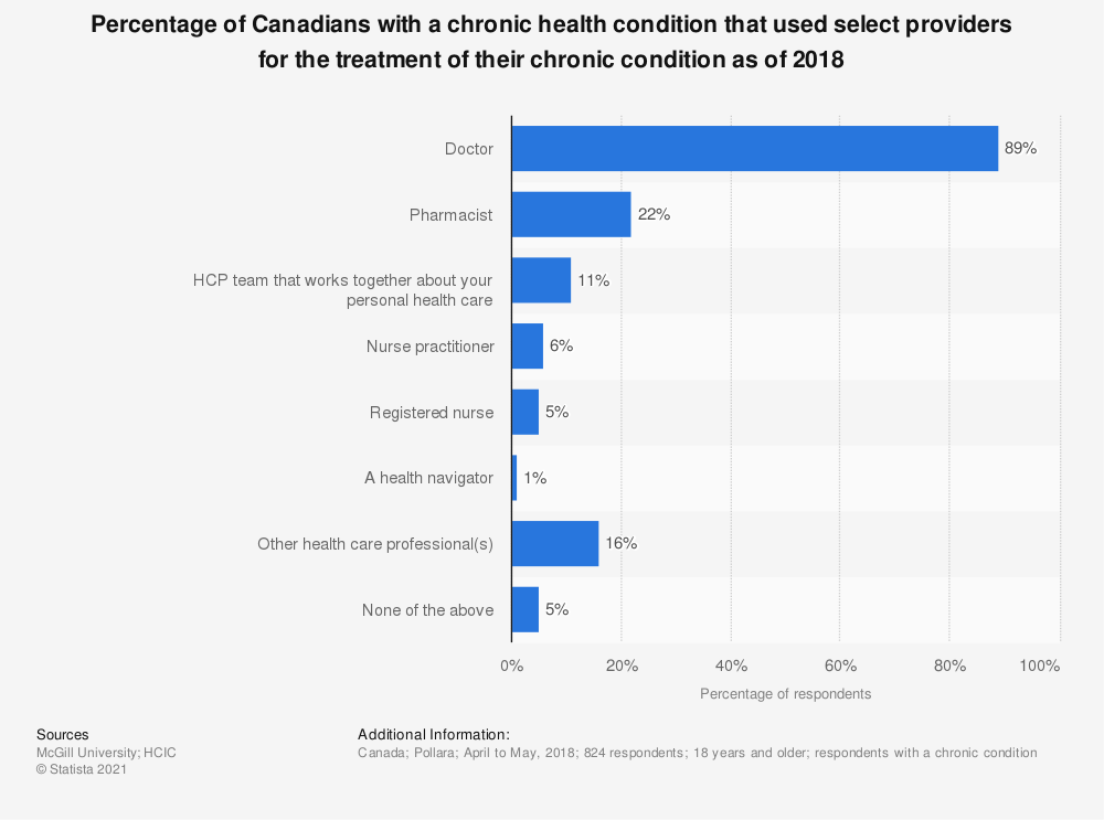 Statistic: Percentage of Canadians with a chronic health condition that used select providers for the treatment of their chronic condition as of 2018 | Statista