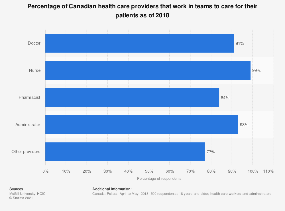 Statistic: Percentage of Canadian health care providers that work in teams to care for their patients as of 2018 | Statista