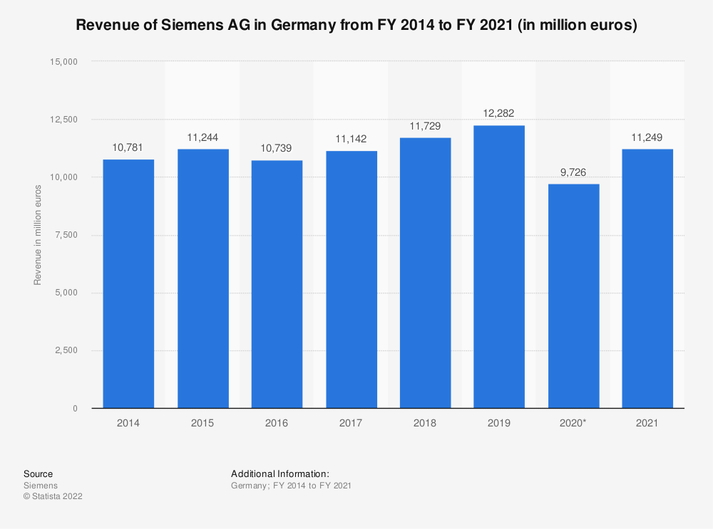Statistic: Revenue of Siemens AG in Germany from financial year 2014 to financial year 2017 (in million euros) | Statista