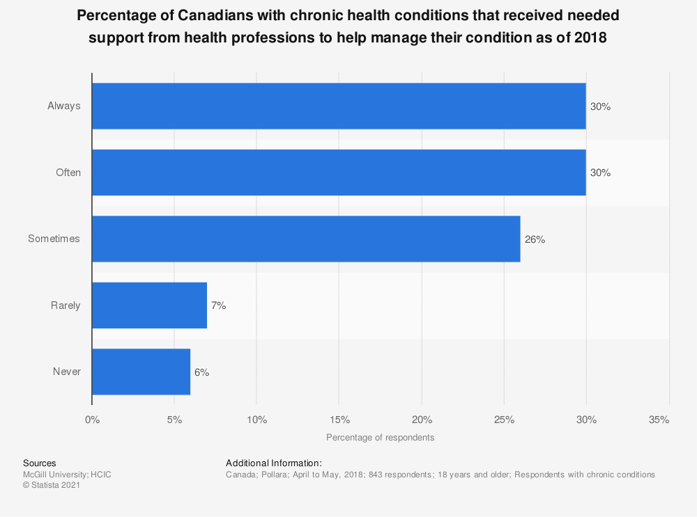 Statistic: Percentage of Canadians with chronic health conditions that received needed support from health professions to help manage their condition as of 2018 | Statista
