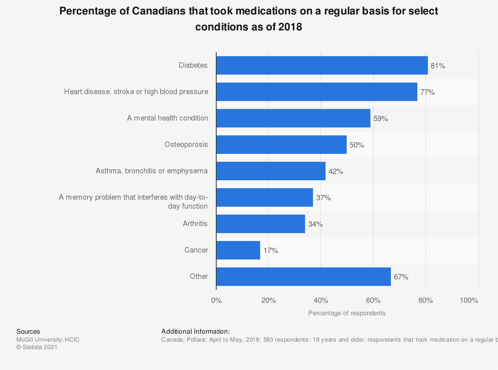 Statistic: Percentage of Canadians that took medications on a regular basis for select conditions as of 2018 | Statista