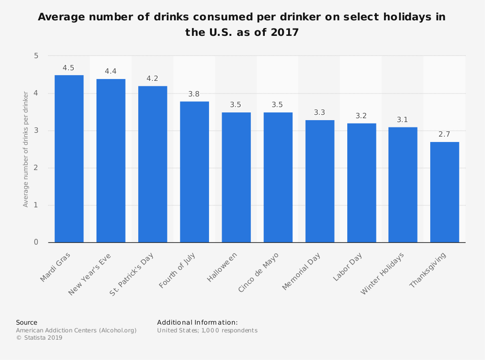 Statistic: Average number of drinks consumed per drinker on select holidays in the U.S. as of 2017 | Statista