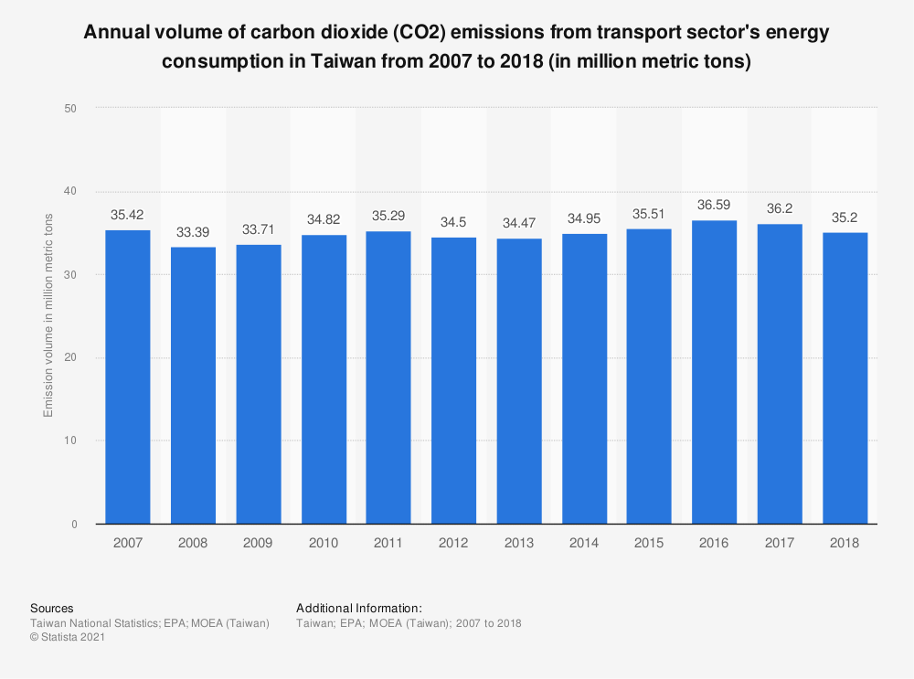Statistic: Annual volume of carbon dioxide (CO2) emissions from transport sector's energy consumption in Taiwan from 2006 to 2016 (in million metric tons)   Statista