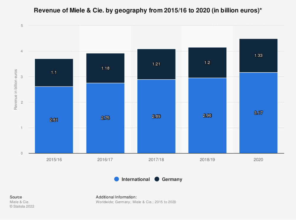 Statistic: Revenue of Miele & Cie. by geography from 2015/16 to 2020 (in billion euros)* | Statista