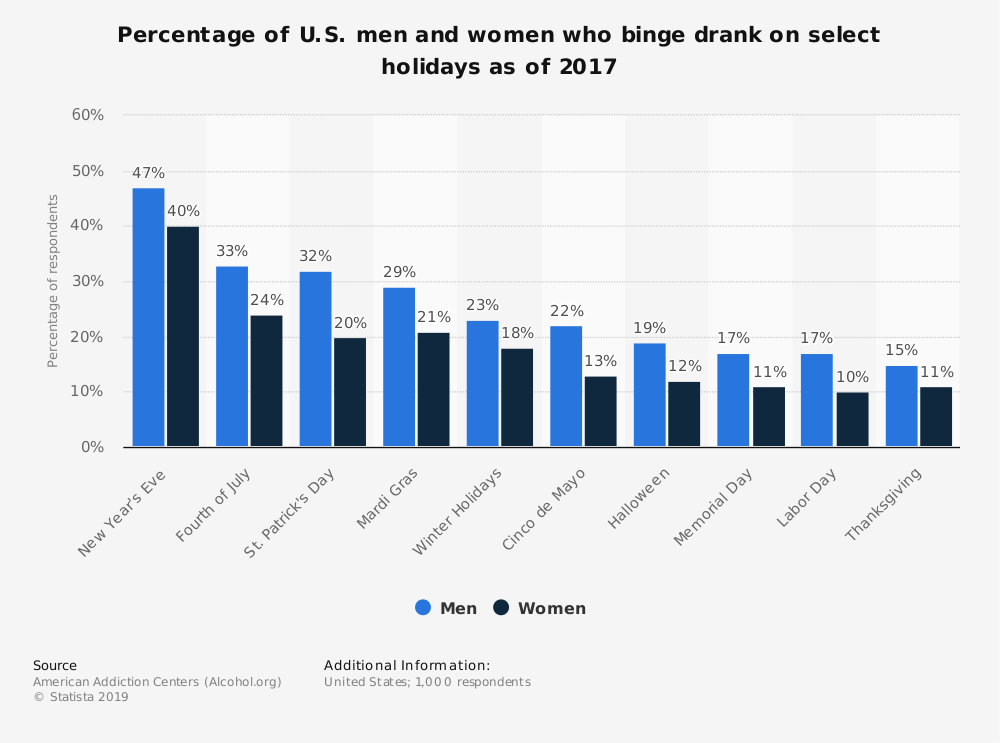 Statistic: Percentage of U.S. men and women who binge drank on select holidays as of 2017 | Statista