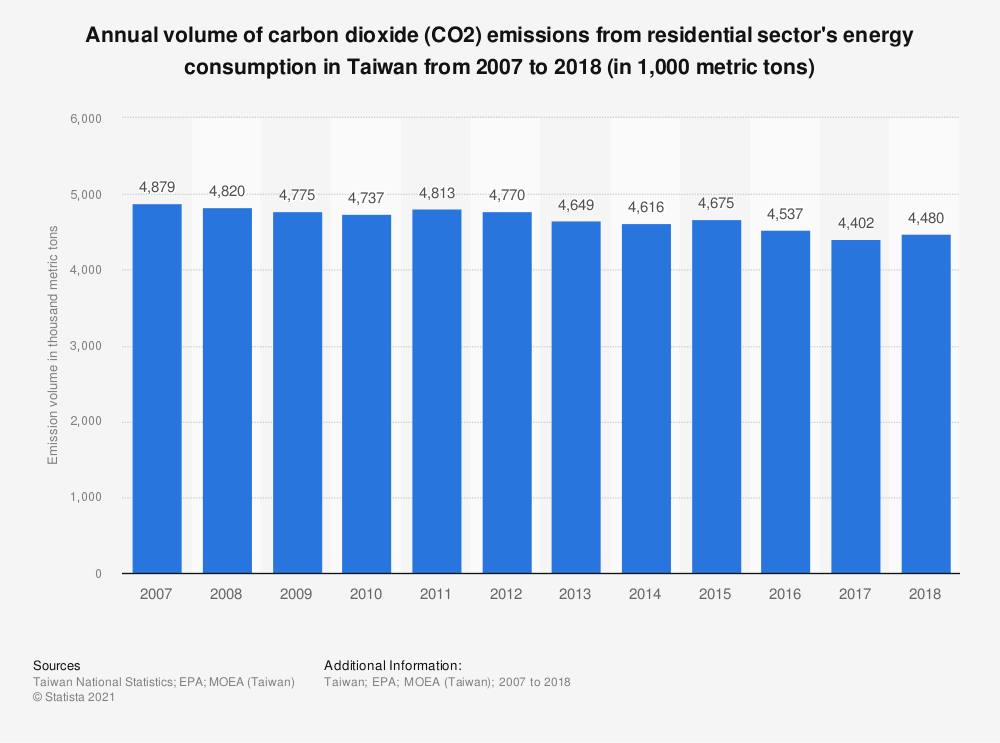 Statistic: Annual volume of carbon dioxide (CO2) emissions from residential sector's energy consumption in Taiwan from 2006 to 2017 (in 1,000 metric tons) | Statista
