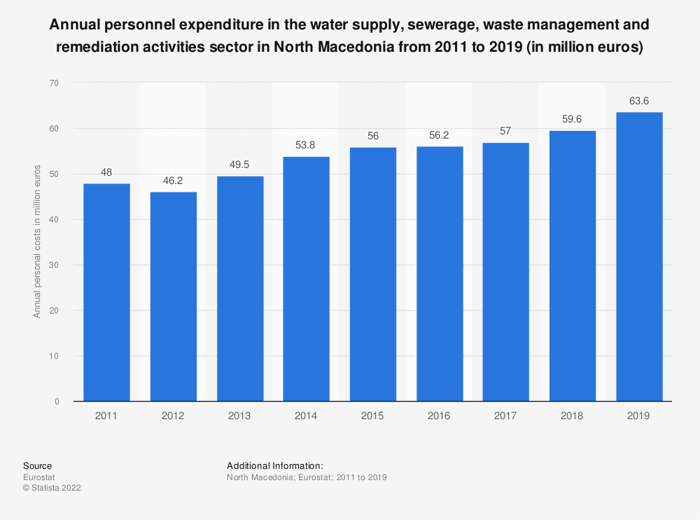 Statistic: Annual personnel expenditure in the water supply, sewerage, waste management and remediation activities sector in North Macedonia from 2012 to 2016 (in million euros) | Statista