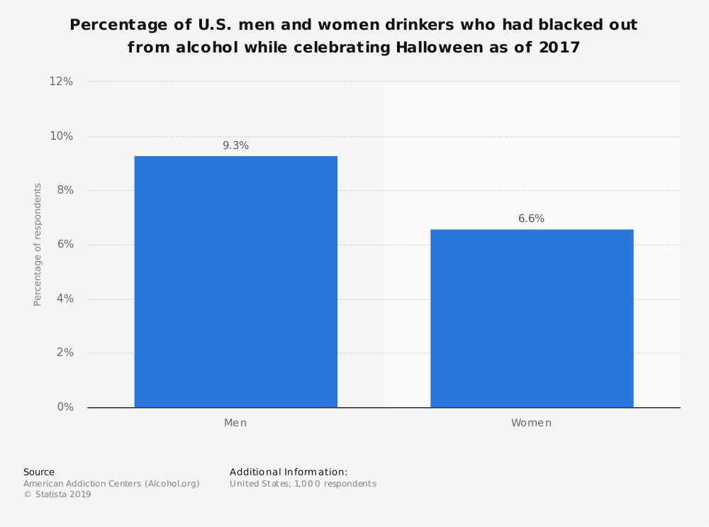 Statistic: Percentage of U.S. men and women drinkers who had blacked out from alcohol while celebrating Halloween as of 2017 | Statista