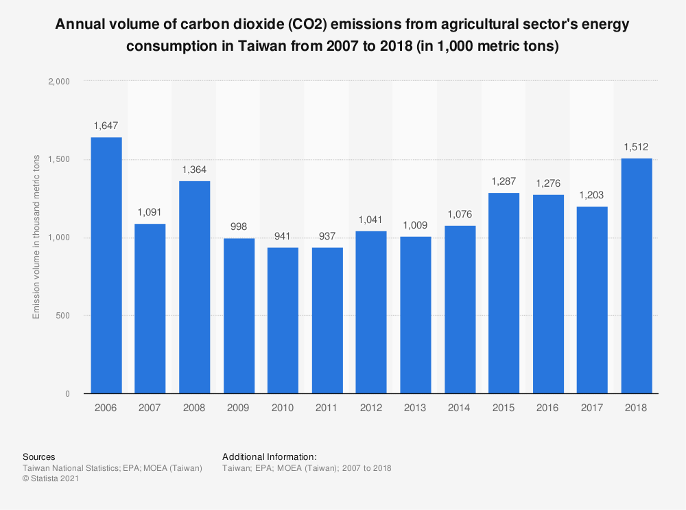 Statistic: Annual volume of carbon dioxide (CO2) emissions from agricultural sector's energy consumption in Taiwan from 2006 to 2017 (in 1,000 metric tons) | Statista