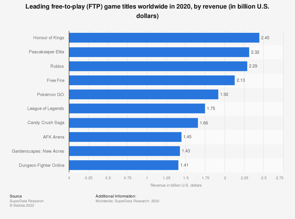 Statistic: Leading free-to-play (FTP) game titles worldwide in 2020, by revenue (in billion U.S. dollars) | Statista