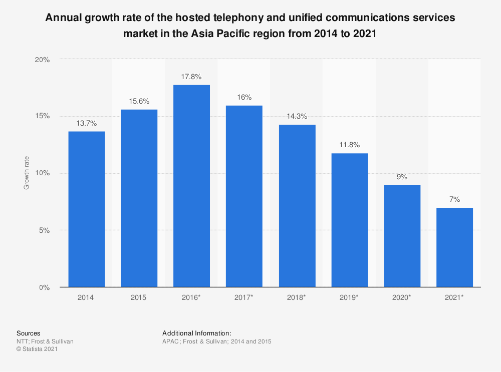 Statistic: Annual growth rate of the hosted telephony and unified communications services market in the Asia Pacific region from 2014 to 2021 | Statista