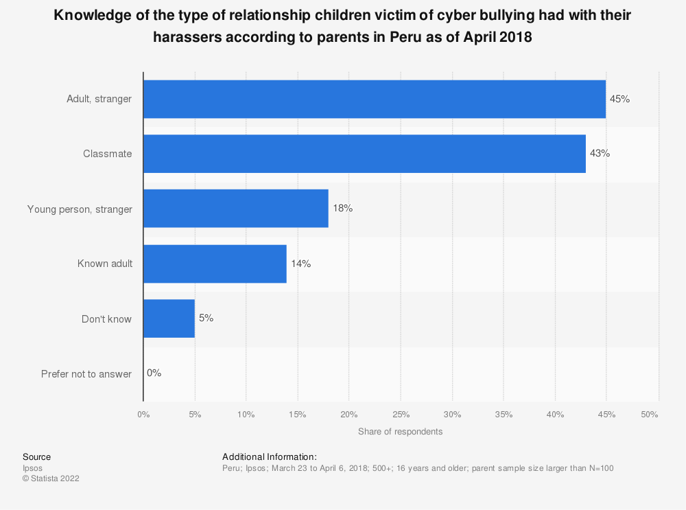 Statistic: Knowledge of the type of relationship children victim of cyber bullying had with their harassers according to parents in Peru as of April 2018 | Statista