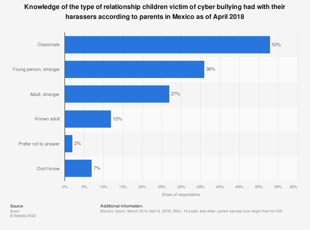 Statistic: Knowledge of the type of relationship children victim of cyber bullying had with their harassers according to parents in Mexico as of April 2018 | Statista